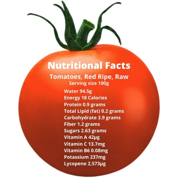 Graphic showing the nutritional value of 100 grams of tomato