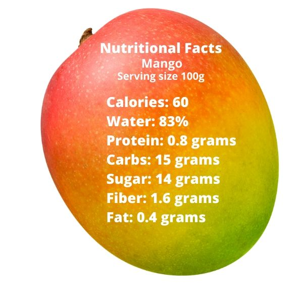 Image showing the nutritional value of mango